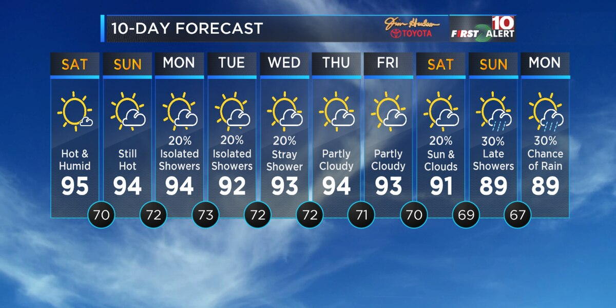 First Alert Forecast: Tracking hot, humid weather for your weekend!