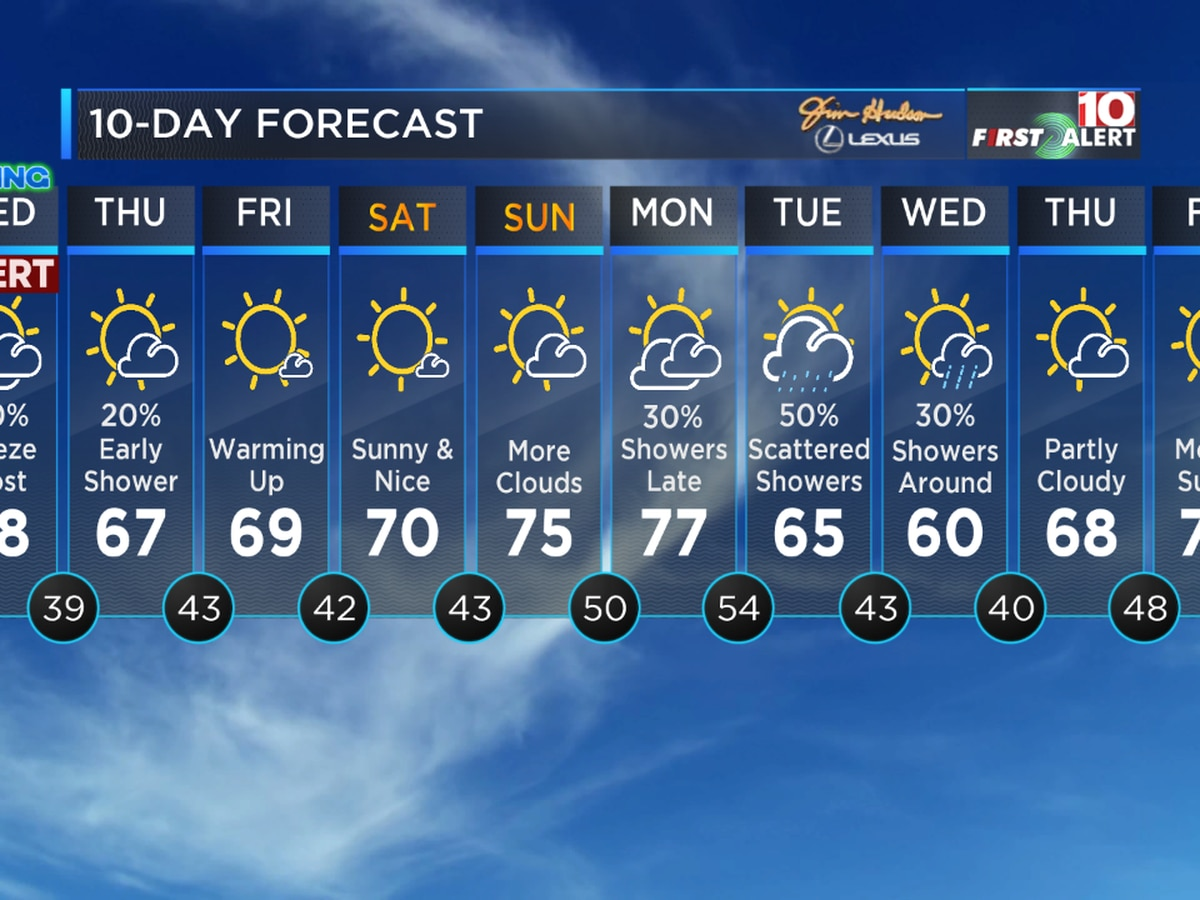 FIRST ALERT: Frost and Freeze Wednesday Morning, then warmer weather moves in