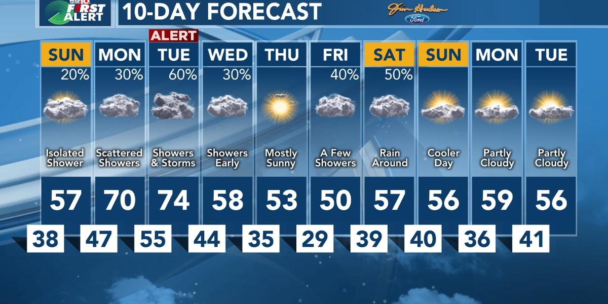 FIRST ALERT - Cooler this weekend - Heavy Rain Tuesday