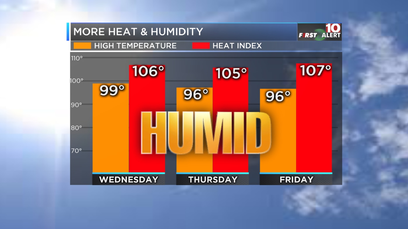 First Alert Forecast: It will feel like the triple digits over the