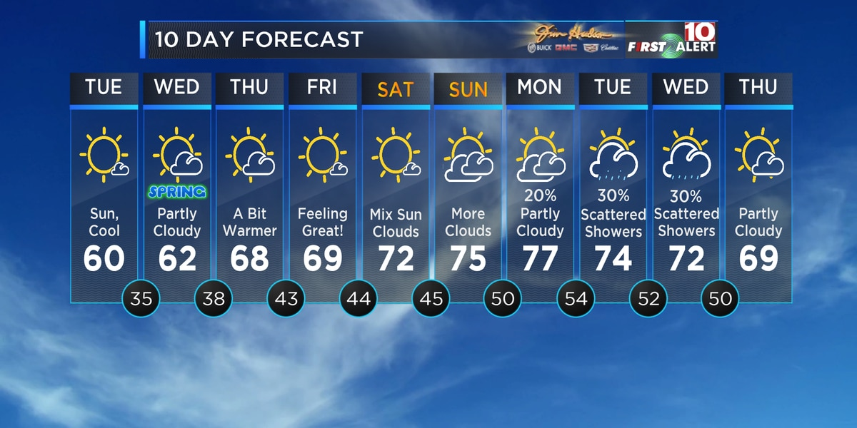 First Alert Forecast: Lovely, early-Spring weather