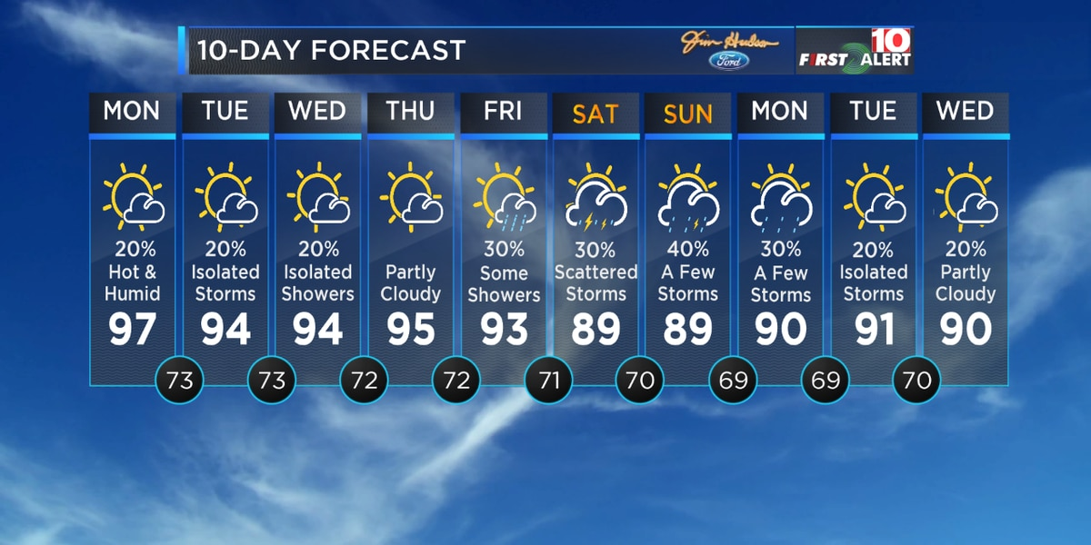 First Alert Forecast: Tracking more hot, humid weather this week