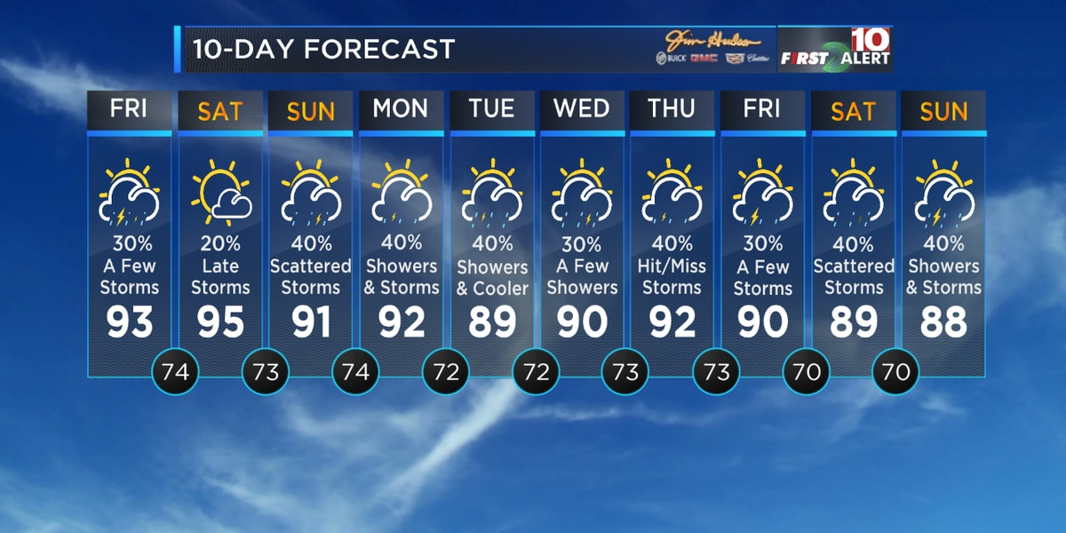 Humid weekend ahead, storm chance is still there