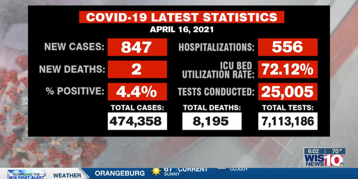 SC reports 847 new COVID-19 cases, 2 deaths Friday