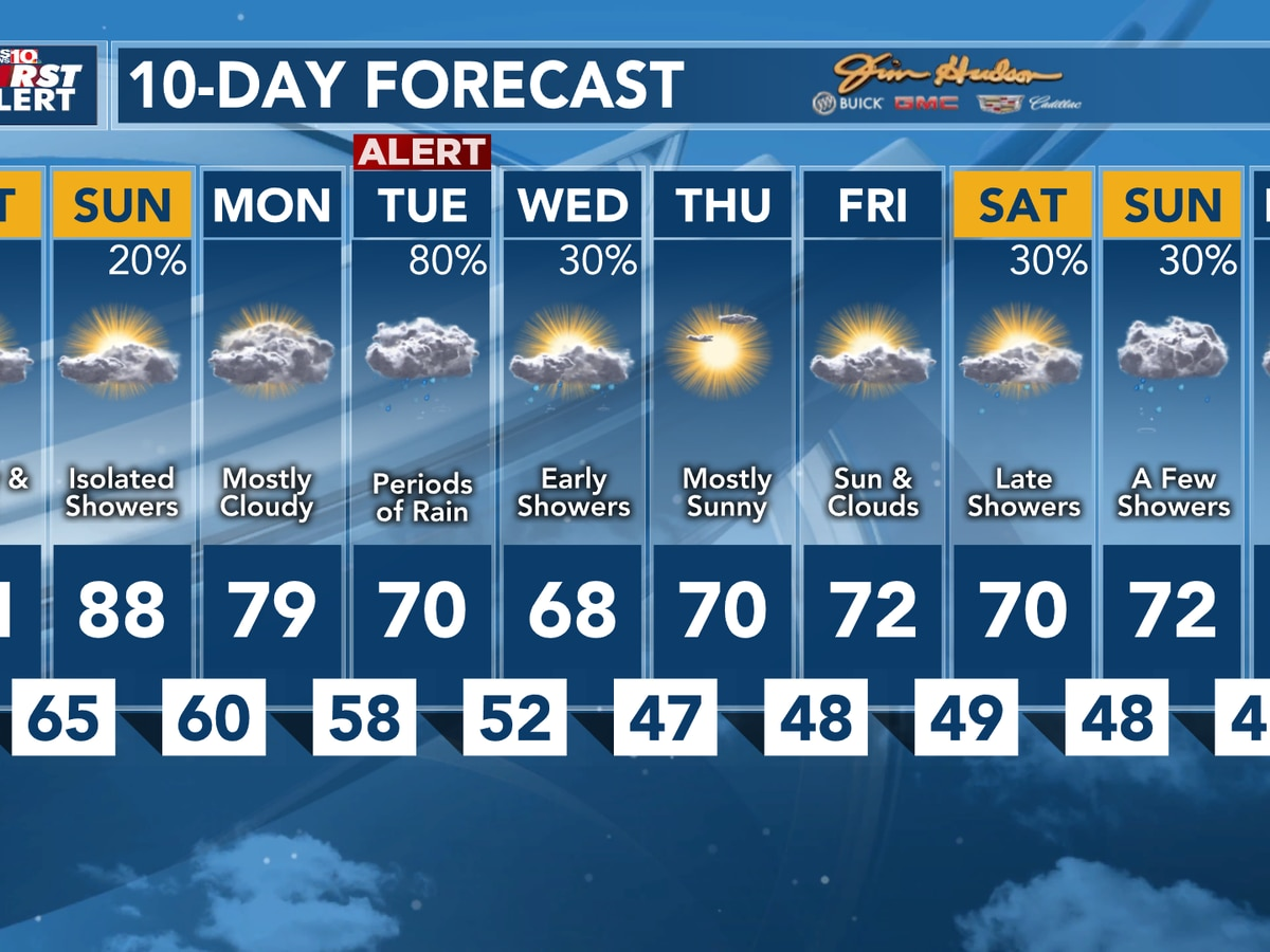 FIRST ALERT: Near-record highs today, then heavy rain by Tuesday
