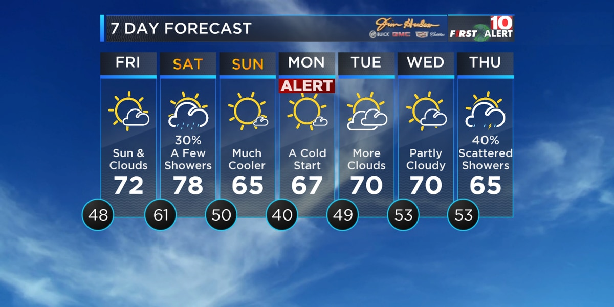FIRST ALERT: Expecting temperatures in the 30s and 40s by Monday morning!