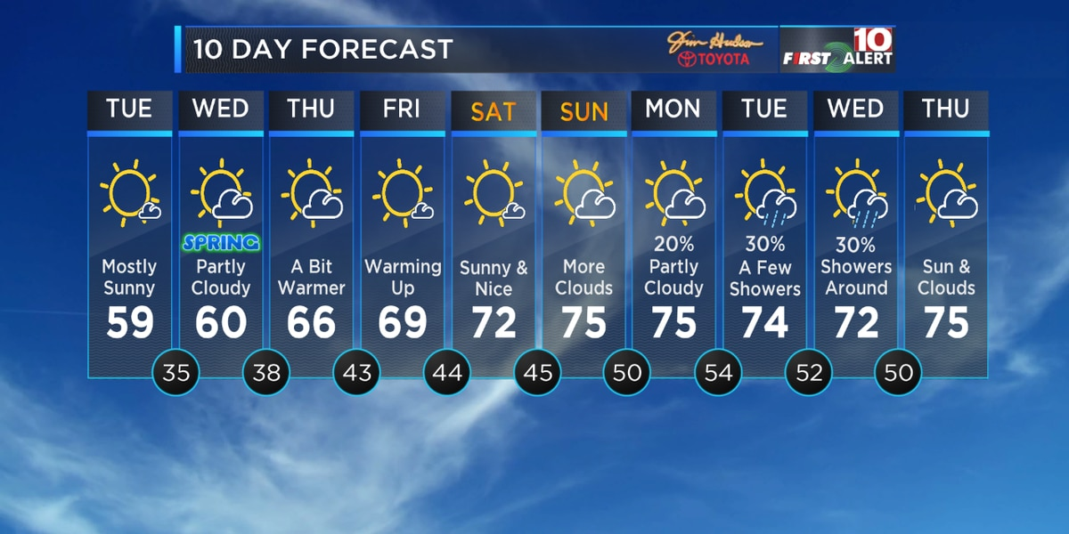 First Alert Forecast: Tracking cooler temps and a lot of pollen!