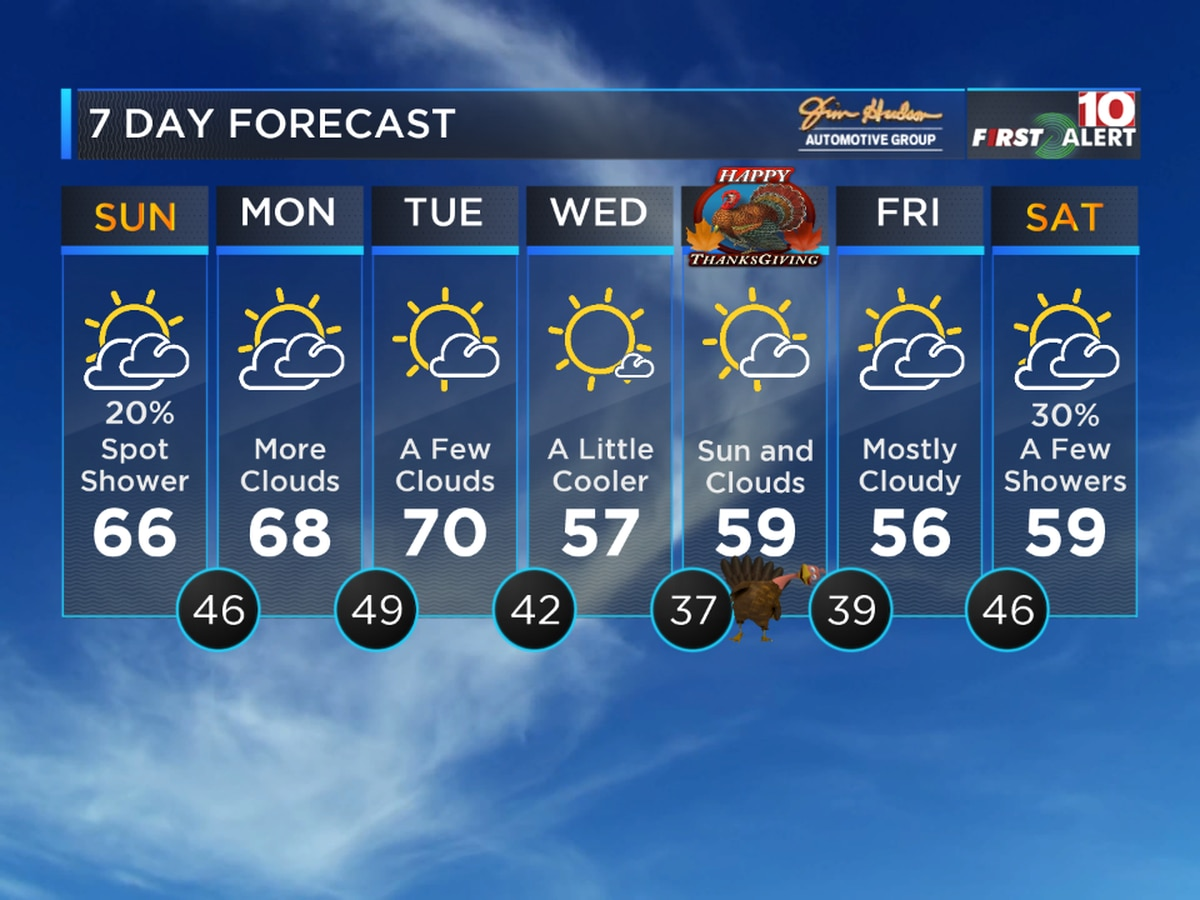 First Alert Forecast: Some Milder Weather Early This Week