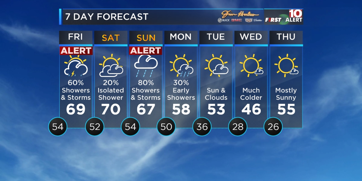 FIRST ALERT: Heads up! Heavy rain and storms possible Friday and Sunday