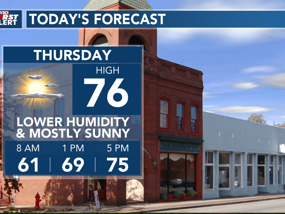 First Alert Forecast: Lower humidity today, wind picks up Friday