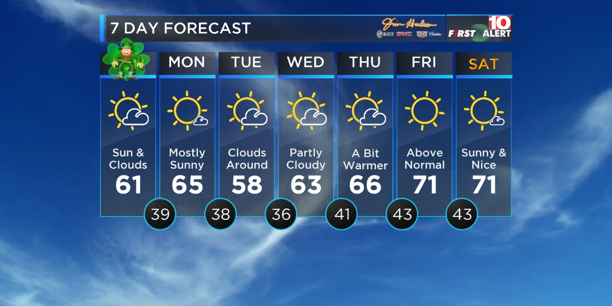 First Alert Forecast: Cooler but dry weather for the weekend