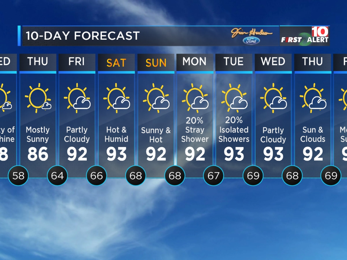 First Alert Forecast: Our temperatures are going way up!