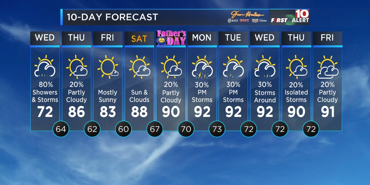 First Alert Forecast: Showers & storms for Wednesday, but not as much rain this weekend