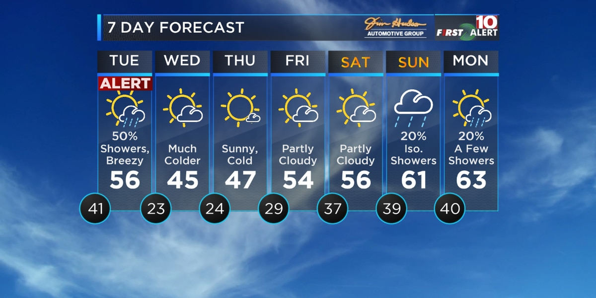 First Alert Forecast: Alert Day Tuesday for Rain - Then Colder Temps