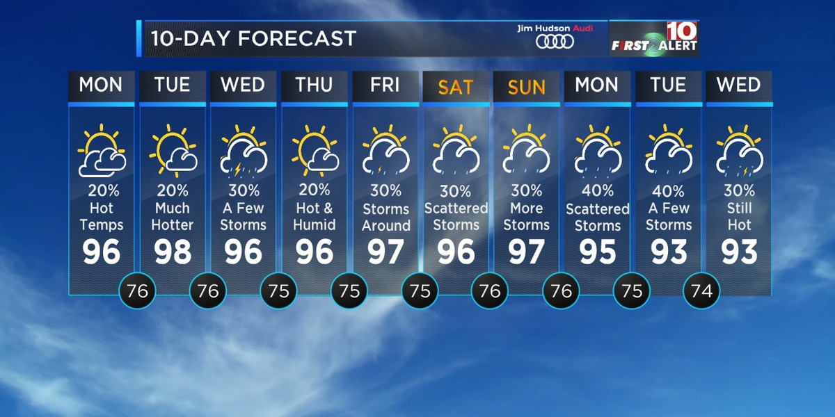 First Alert Forecast: Heads up! It's getting much hotter this week