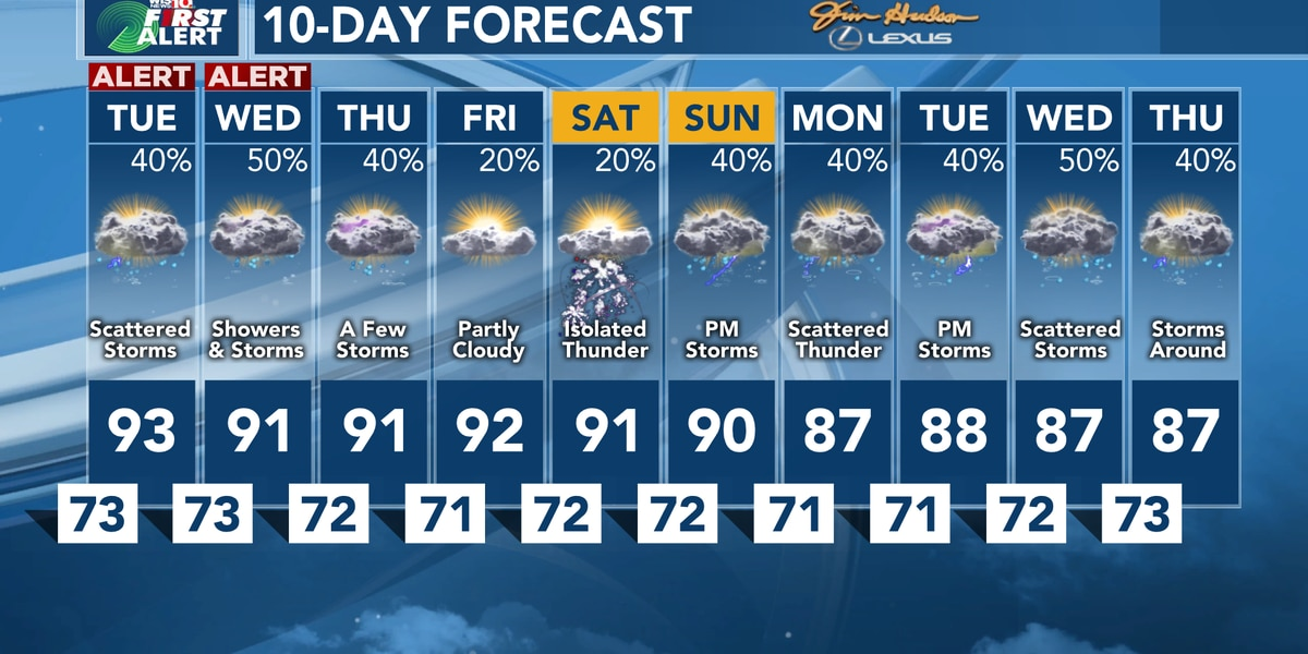 First Warning Forecast: Tracking summertime heat and storms