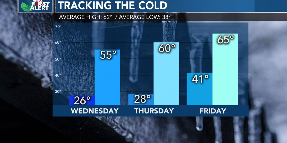 First Alert Forecast: Another cold night expected, then a chance of rain Friday
