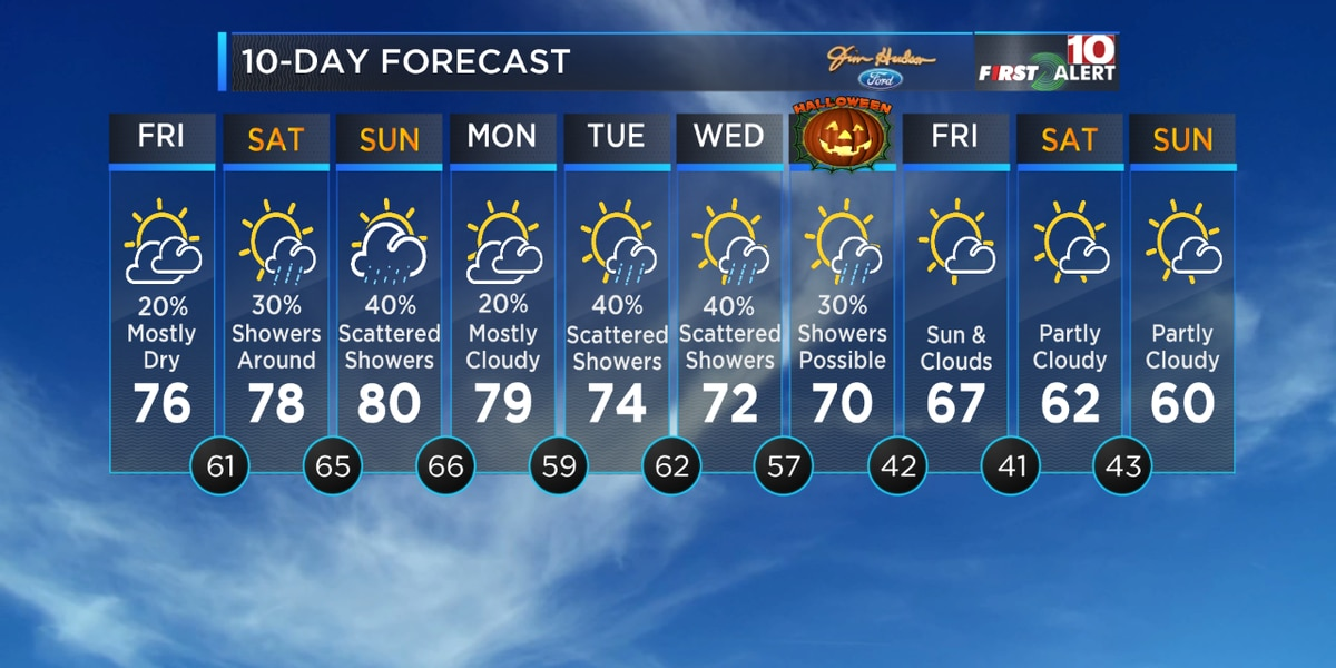 First Alert Forecast: Several chances for rain then a big fall cool down