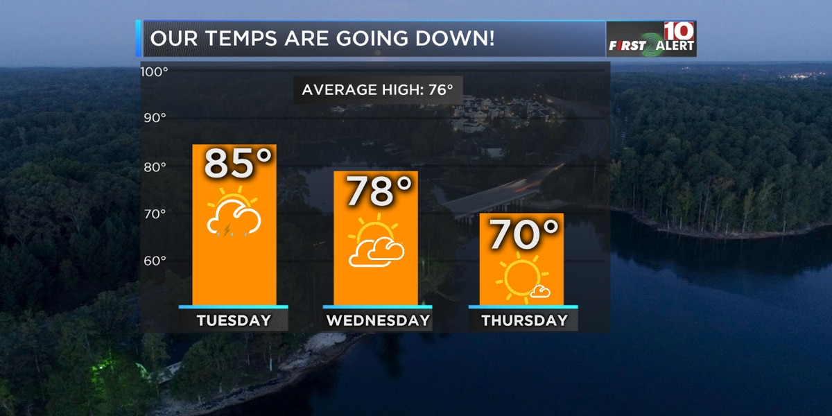 First Alert Forecast: A cold front brings rain and cooler temps