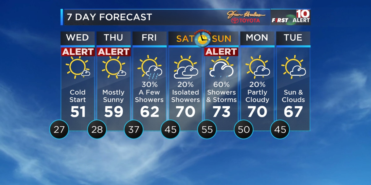 FIRST ALERT: Tracking below-freezing temps and a chance for storms