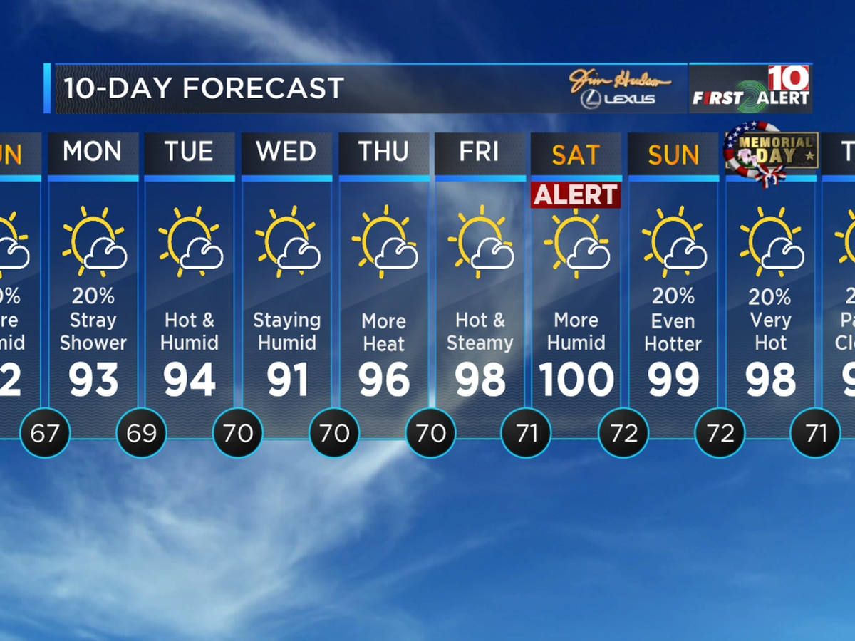 First Alert Forecast: Summer like heat moving into the Midlands this week