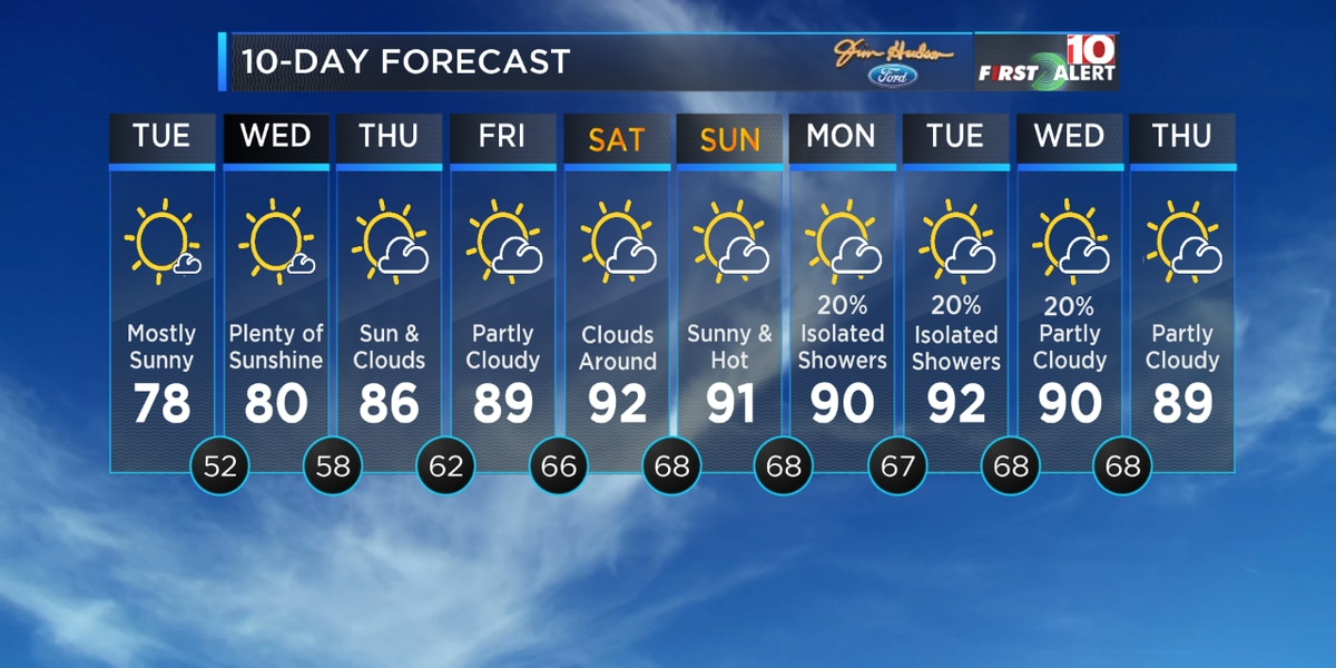 First Alert Forecast: Our temperatures are warming up!