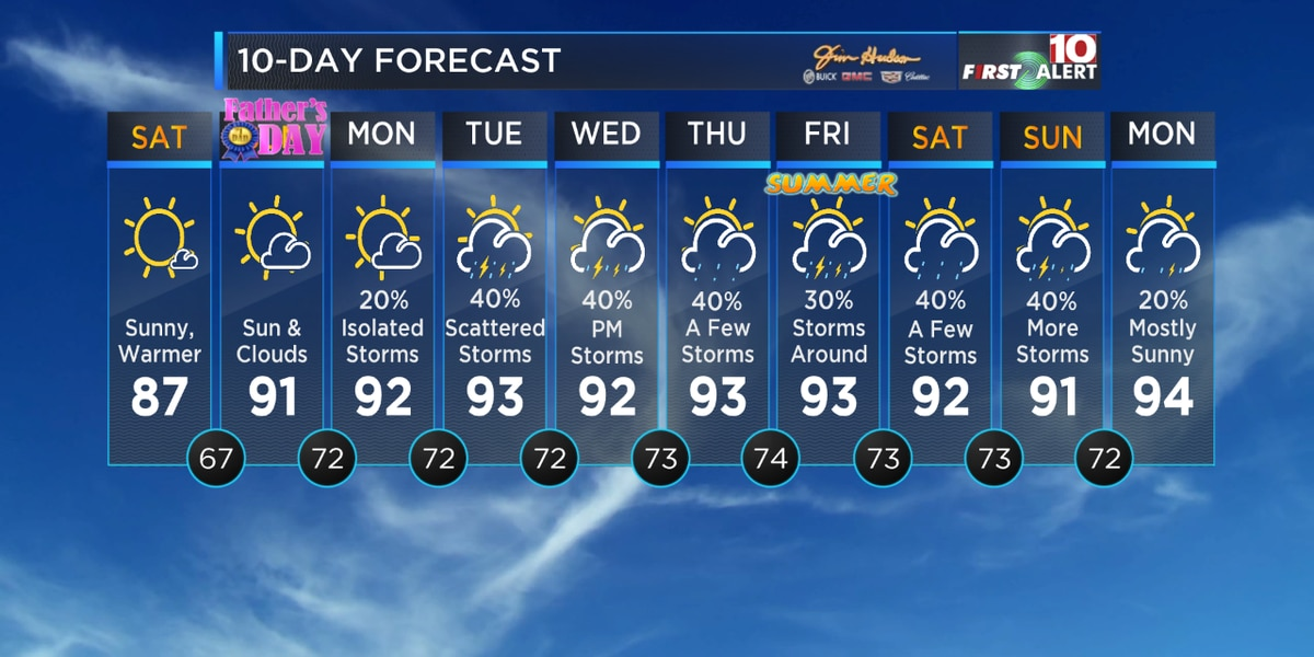 First Alert Forecast: Quiet this weekend but the heat and humidity return next week