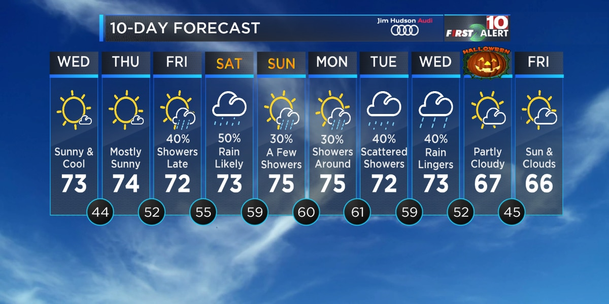 First Alert Forecast: Dry & sunny, then some wet weather for the weekend