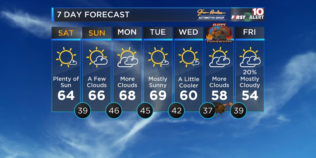 First Alert Forecast: Beautiful Weekend Ahead!