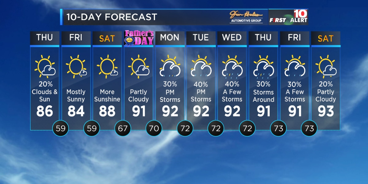 First Alert Forecast: Drier and hotter for your Father's Day Weekend