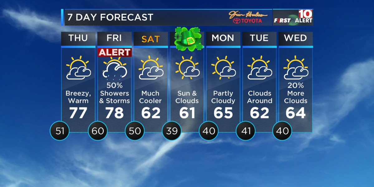 FIRST ALERT: Friday is an Alert Day for scattered rain, possible storms