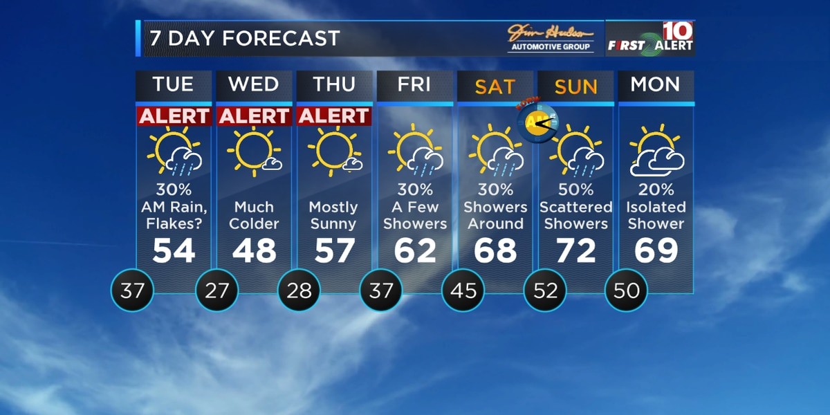 FIRST ALERT: Tracking rain, possible flakes and much colder temperatures