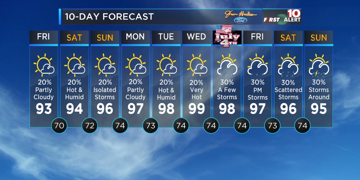First Alert Forecast: Much hotter weather is on the way!