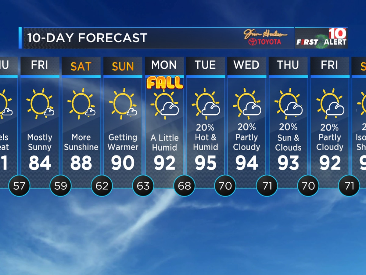 First Alert Forecast: Cooler weather settles in, but it won't last long!