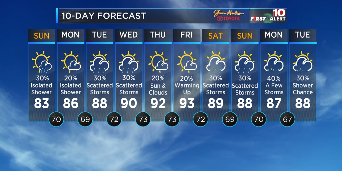FIRST ALERT: Isolated Downpours and Cooler Temps this Weekend
