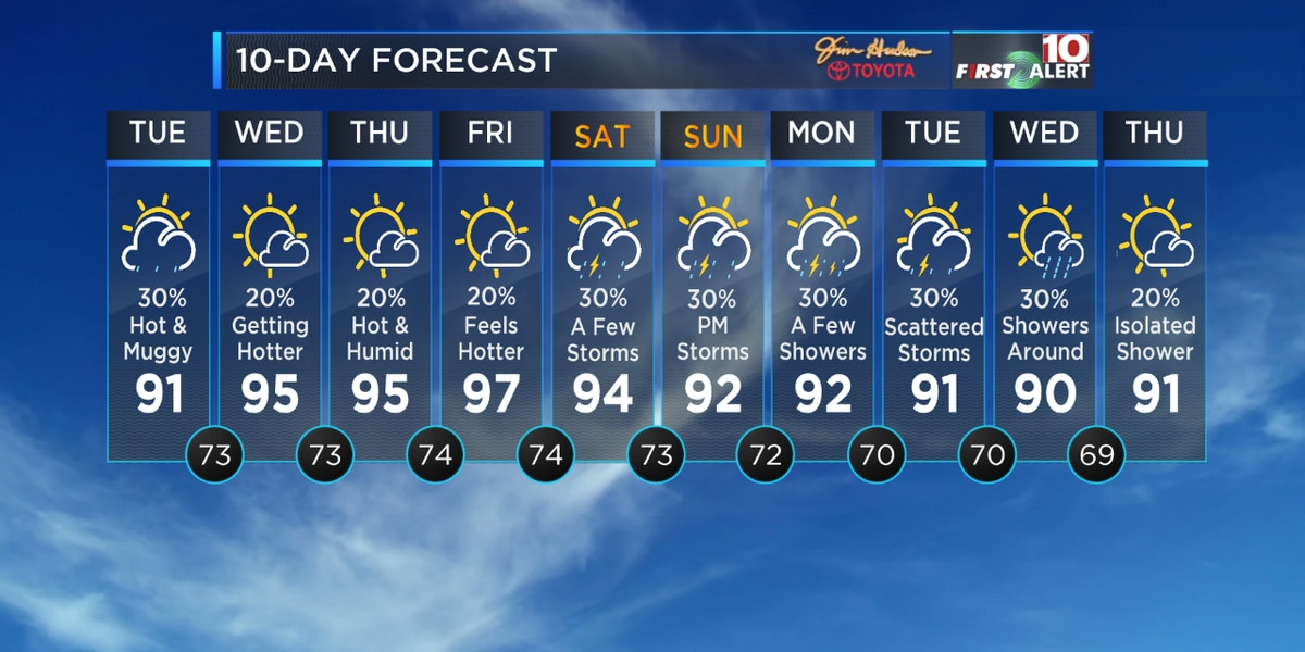 Lower Rain Chances, Higher Temperatures for Tuesday