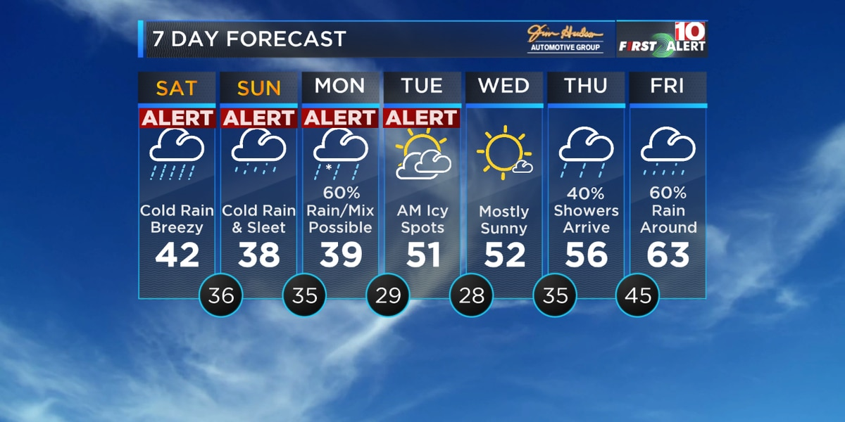 FIRST ALERT: Wintry mix possible for Monday