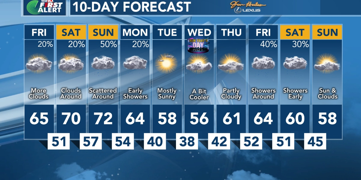Rain, colder weather expected this weekend
