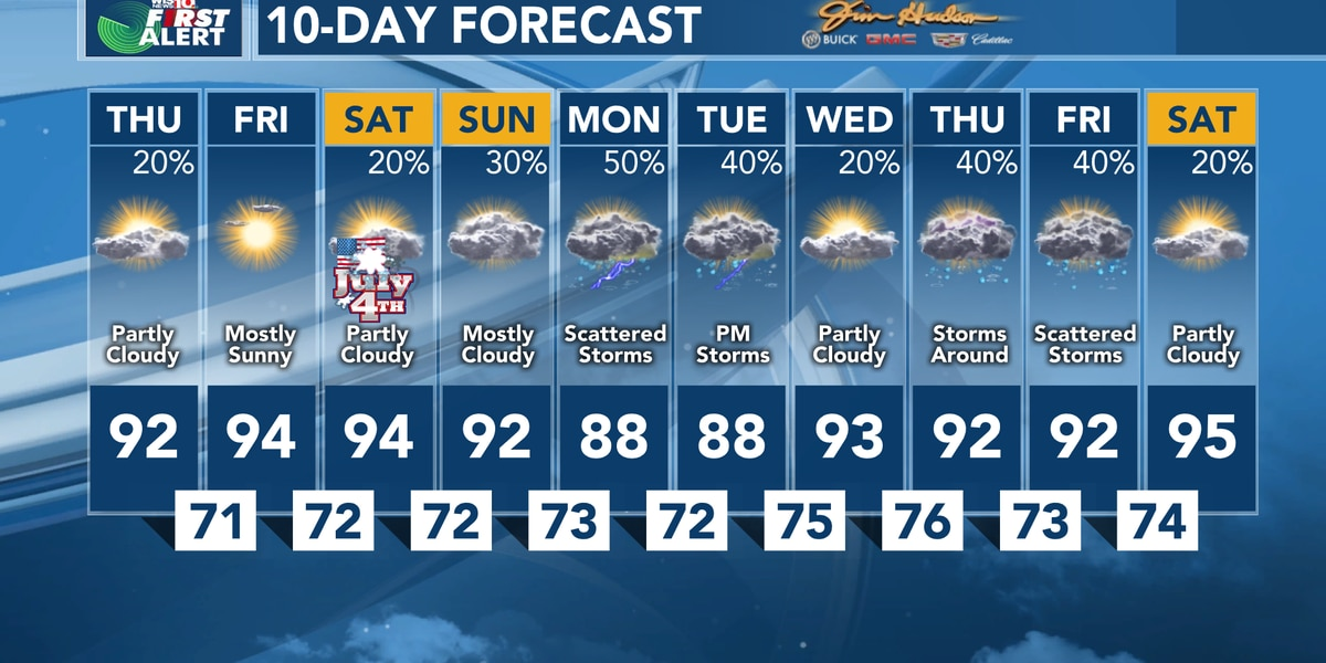 First Alert Forecast: Small chance of storms heading into the 4th of July holiday, temps reaching the 90s