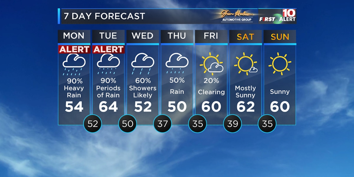 First Alert Forecast: Days of rain on the way