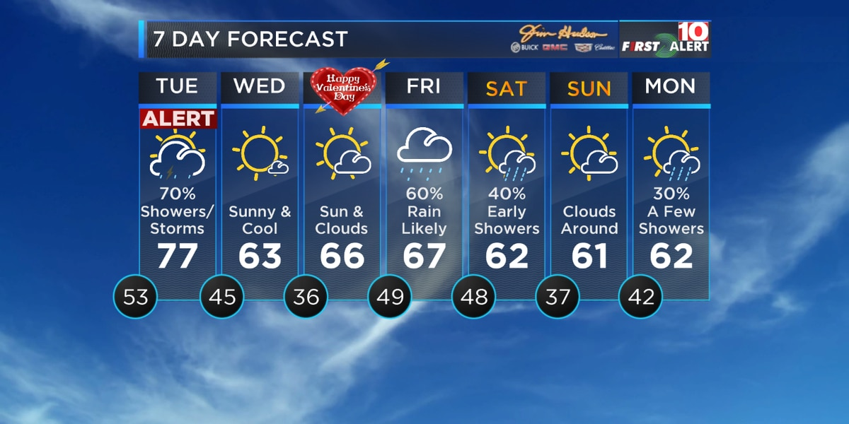 First Alert Forecast: Tuesday is an Alert Day for rain, possible storms and gusty winds