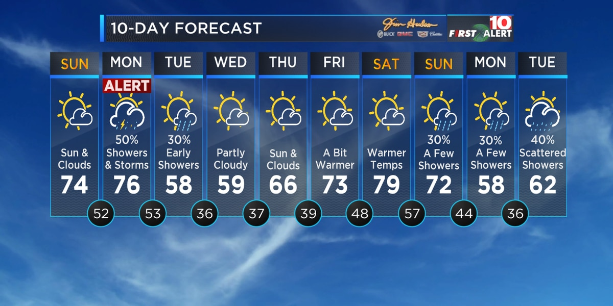 FIRST ALERT: Beautiful again today before more storms by Monday