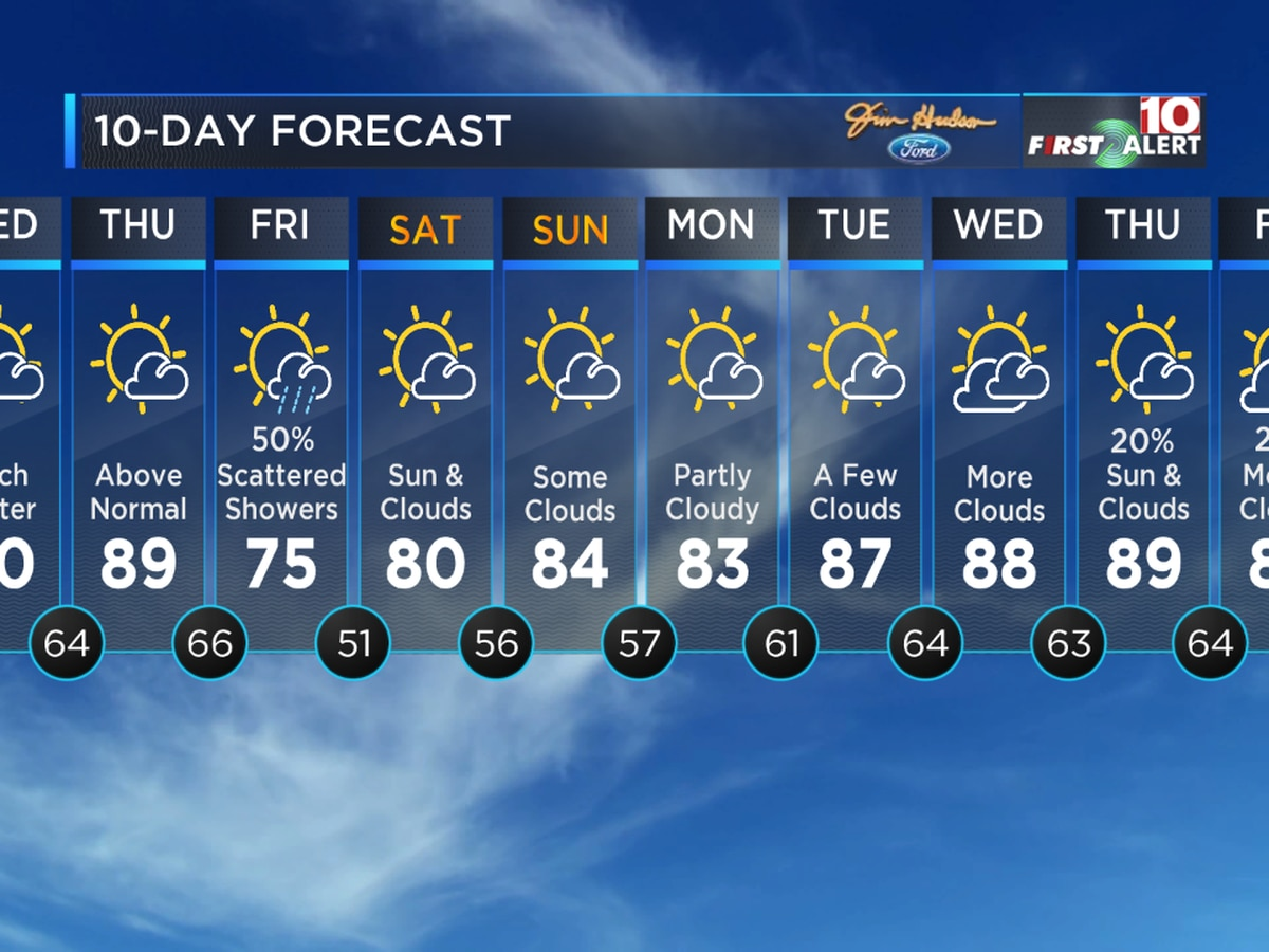 First Alert Forecast: 90 today, near 90 tomorrow then showers for Friday