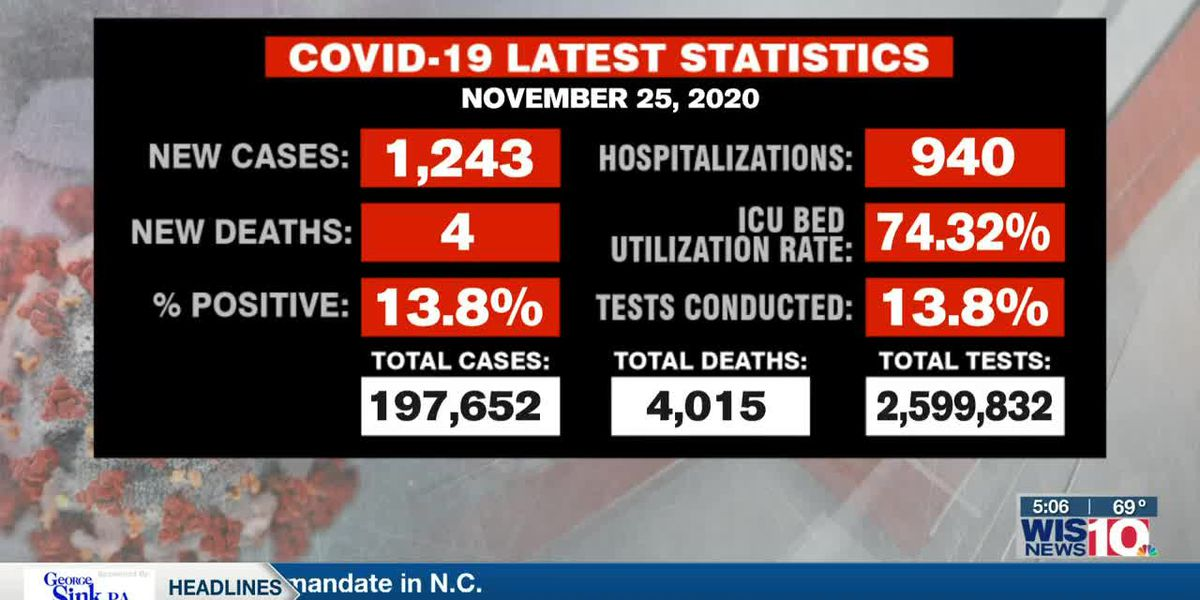 DHEC: 1,243 new cases of COVID-19, 4 additional deaths announced in SC