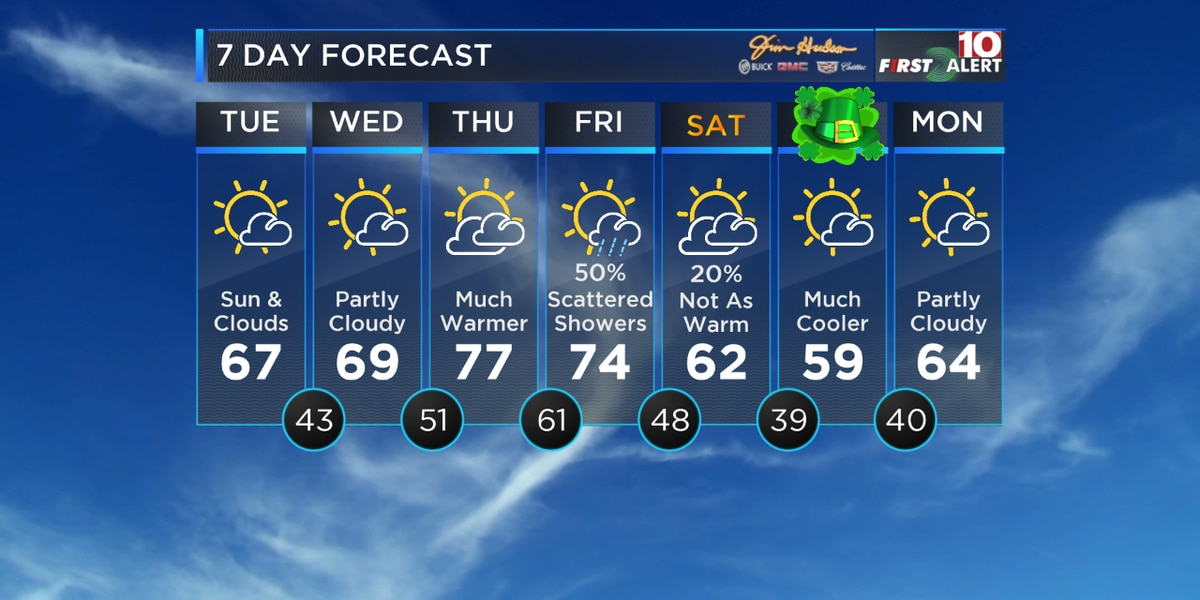 First Alert Forecast: The weather turns nicer this week - Next chance for rain is Friday