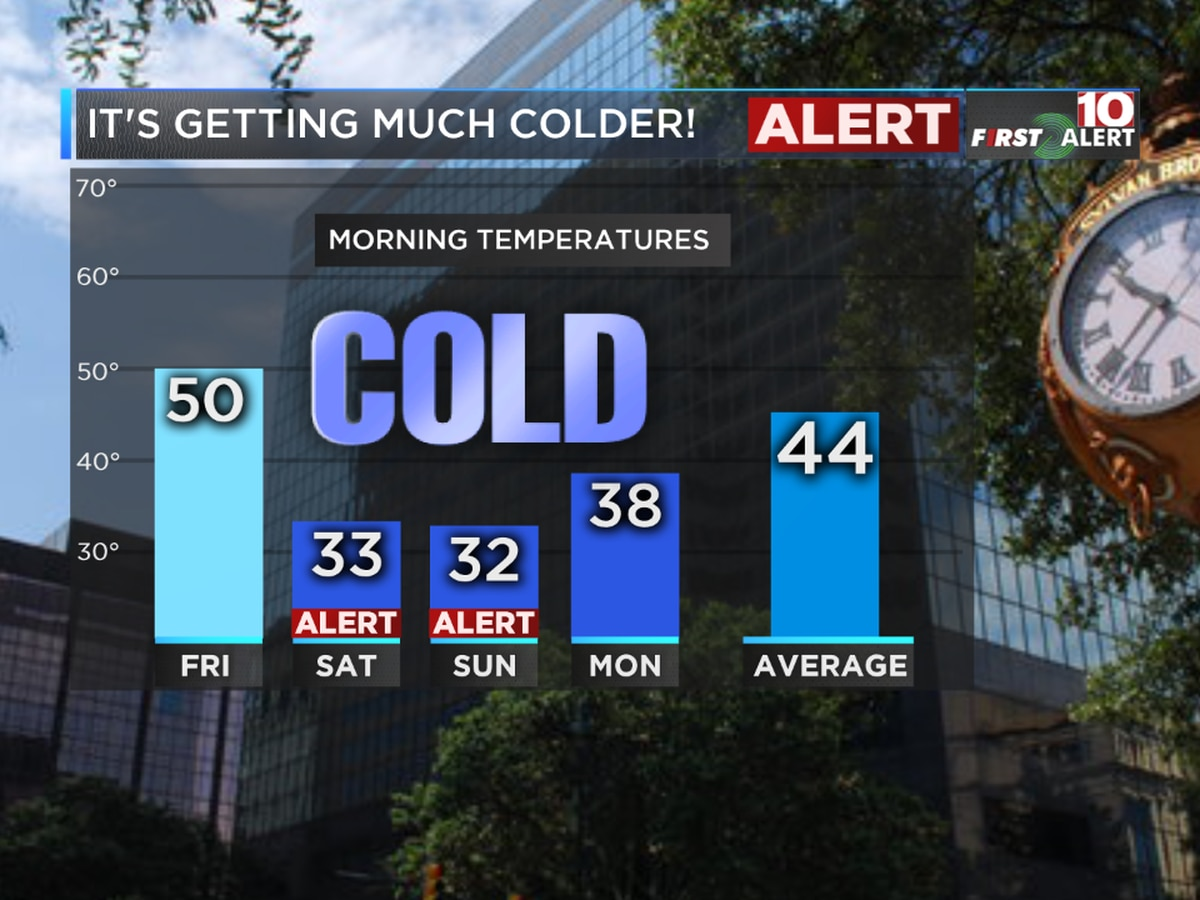 FIRST ALERT: Brace yourself! We're tracking temperatures in the 20s & 30s!