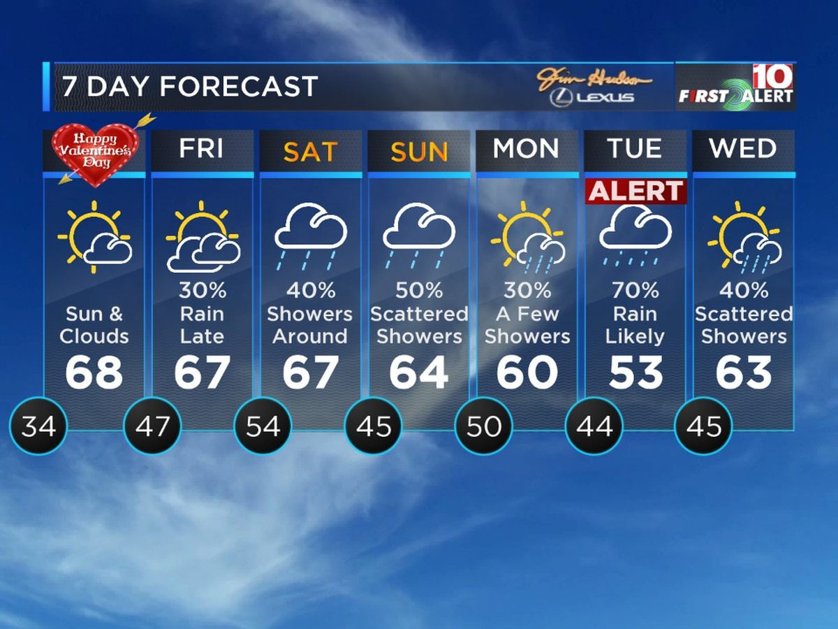First Alert Forecast: Dry for Valentine's Day, but more rain this weekend into next week
