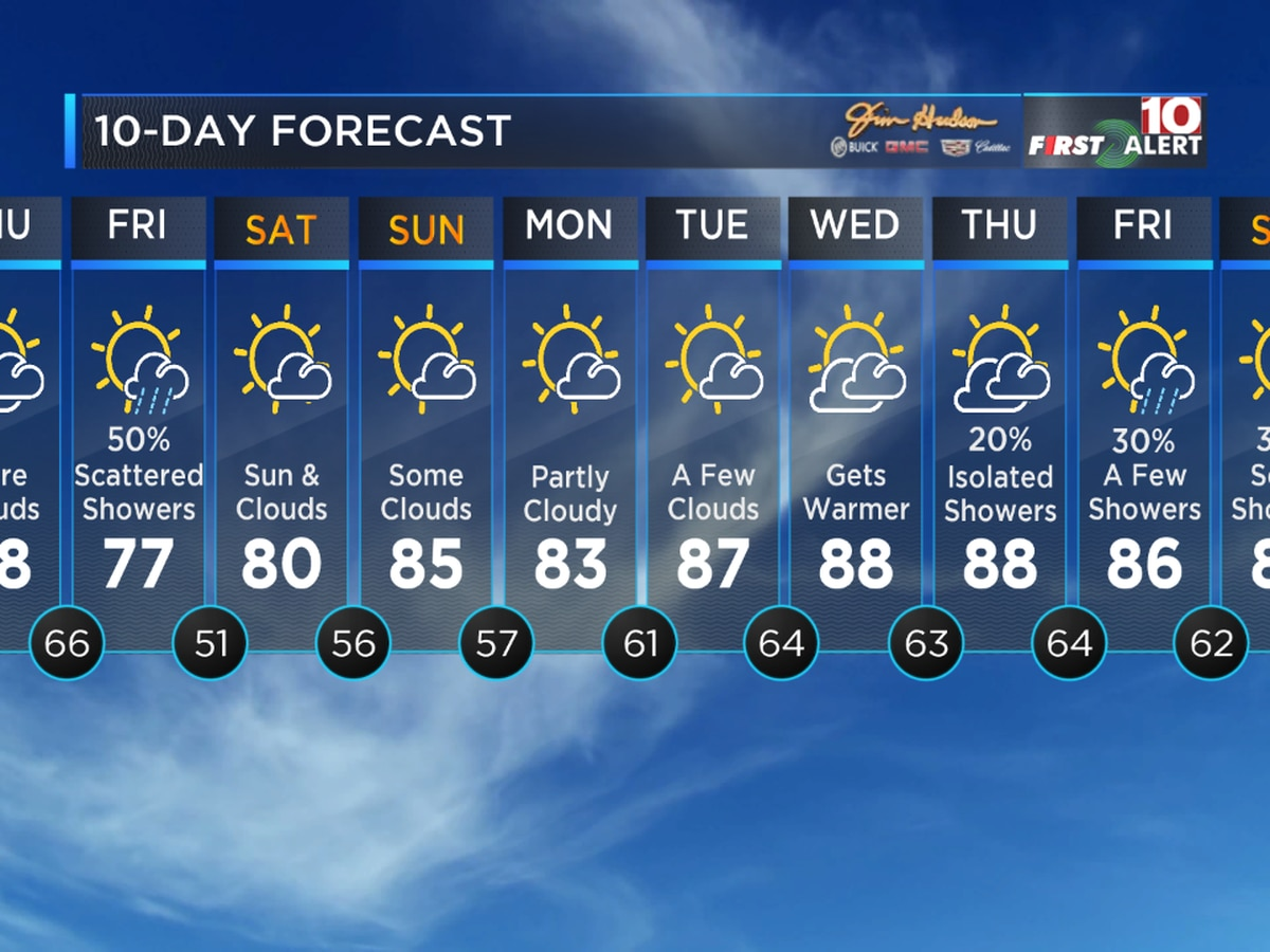 First Alert Forecast: Dry and warm Thursday, then a few showers for Friday