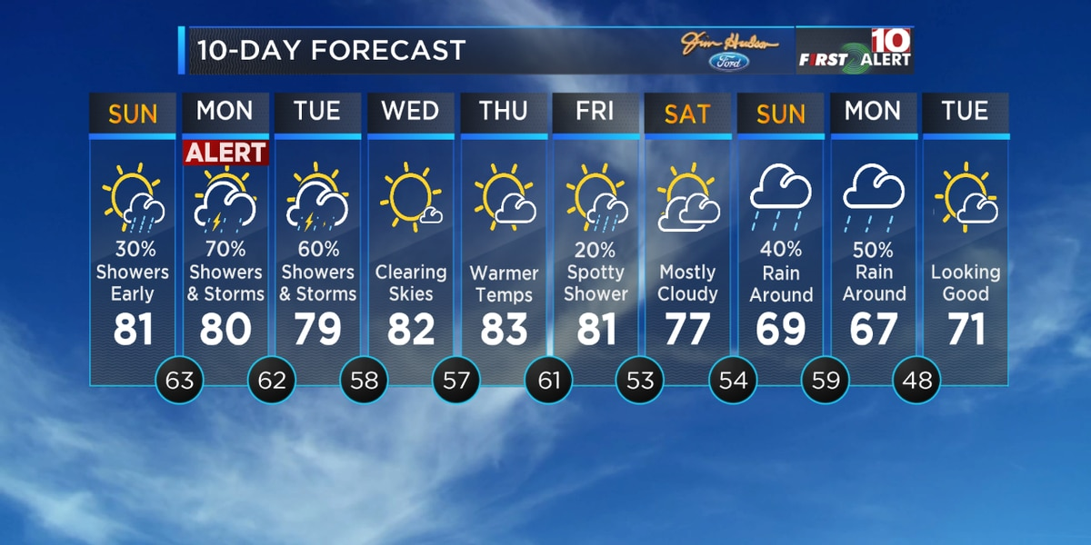 First Alert Forecast: Spotty showers today but an Alert Day for heavy rain and storms Monday