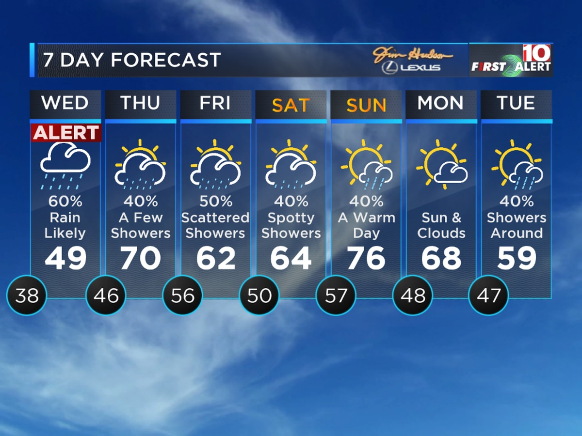 First Alert Forecast: Brace yourself for more rainy weather this week!